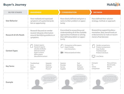 Hubspot Buyers Journey