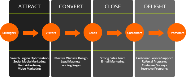 inbound_marketing_process_flow