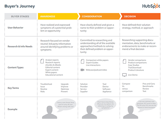 Hubspot Buyers Journey