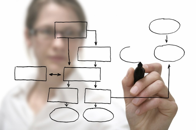Business Process Improvement for Marketers