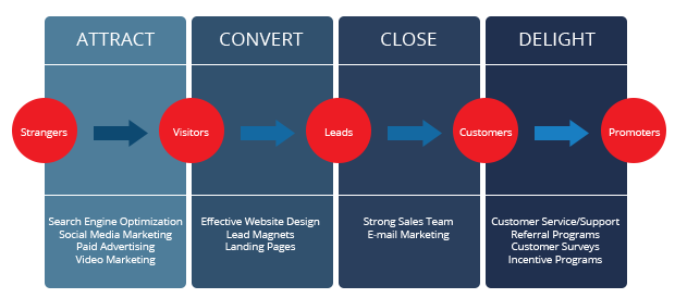 inbound_marketing_process_flow 2021